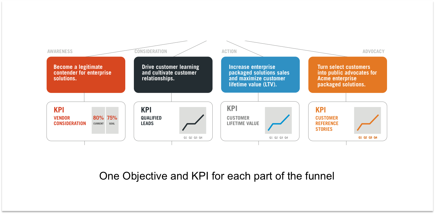 Set KPIs for each stage of the customer journey.