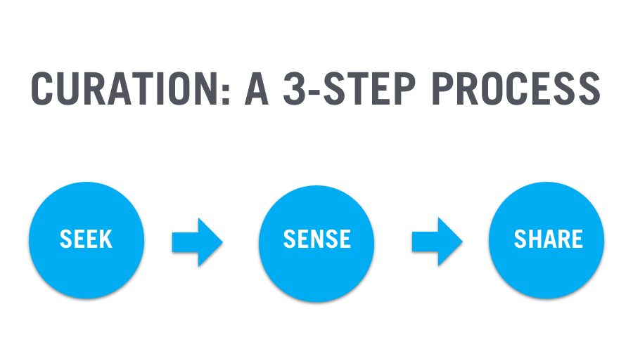 blog-curation-3-step-process
